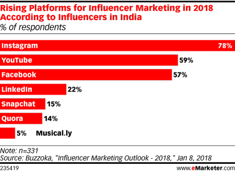 Rising Platforms for Influencer Marketing in 2018 According to Influencers in India (% of respondents)