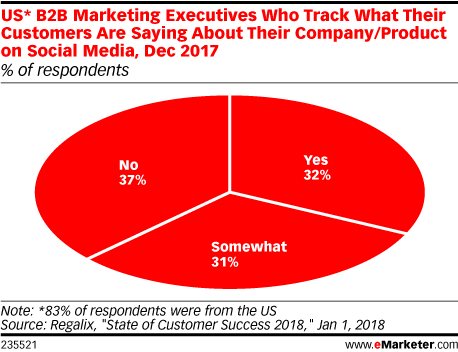 US* B2B Marketing Executives Who Track What Their Customers Are Saying About Their Company/Product on Social Media, Dec 2017 (% of respondents)
