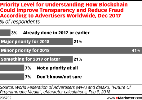 Priority Level for Understanding How Blockchain Could Improve Transparency and Reduce Fraud According to Advertisers Worldwide, Dec 2017 (% of respondents)