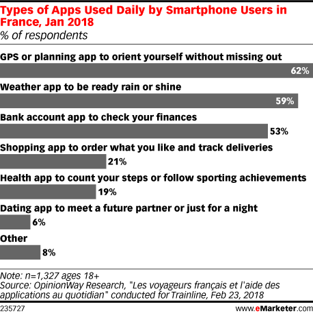 Types of Apps Used Daily by Smartphone Users in France, Jan 2018 (% of respondents)