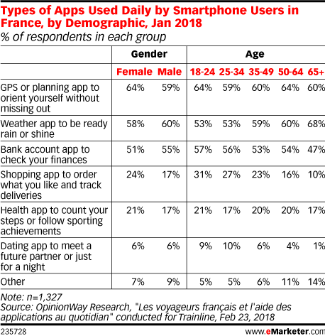 Types of Apps Used Daily by Smartphone Users in France, by Demographic, Jan 2018 (% of respondents in each group)