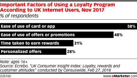 Important Factors of Using a Loyalty Program According to UK Internet Users, Nov 2017 (% of respondents)