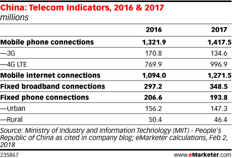 China: Telecom Indicators, 2016 & 2017 (millions)