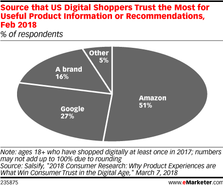 Source that US Digital Shoppers Trust the Most for Useful Product Information or Recommendations, Feb 2018 (% of respondents)