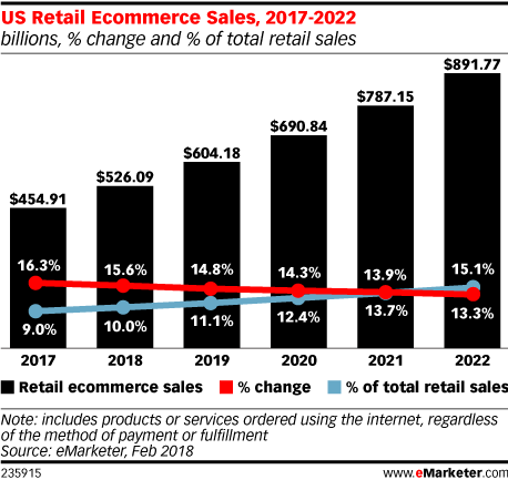 US Retail Ecommerce Sales, 2017-2022 (billions, % change and % of total retail sales)