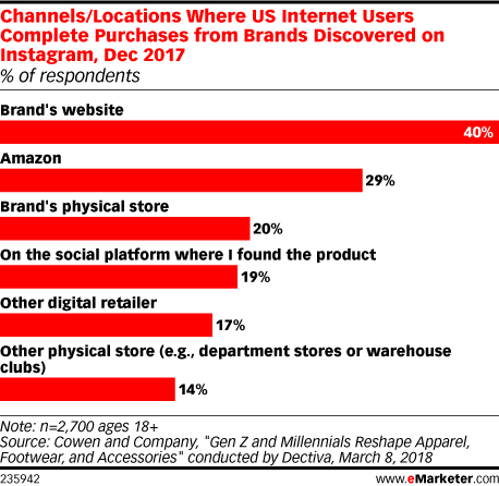 Channels/Locations Where US Internet Users Complete Purchases from Brands Discovered on Instagram, Dec 2017 (% of respondents)