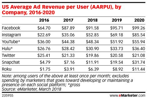 US Average Ad Revenue per User (AARPU), by Company, 2016-2020