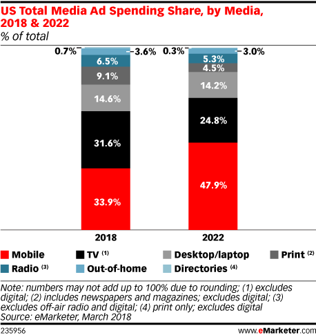 US Total Media Ad Spending Share, by Media, 2018 & 2022 (% of total)