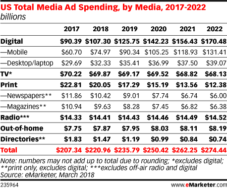US Total Media Ad Spending, by Media, 2017-2022 (billions)