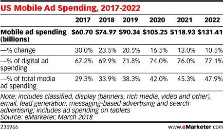 US Mobile Ad Spending, 2017-2022