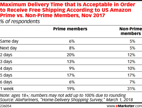 Maximum Delivery Time that Is Acceptable in Order to Receive Free Shipping According to US Amazon Prime vs. Non-Prime Members, Nov 2017 (% of respondents)