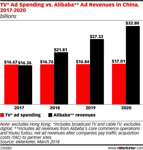 TV* Ad Spending vs. Alibaba** Ad Revenues in China, 2017-2020 (billions)