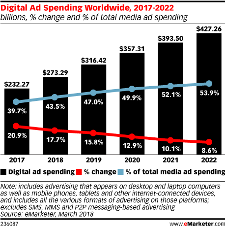 Digital Ad Spending Worldwide, 2017-2022 (billions, % change and % of total media ad spending)