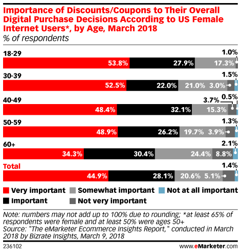 Importance of Discounts/Coupons to Their Overall Digital Purchase Decisions According to US Female Internet Users*, by Age, March 2018 (% of respondents)