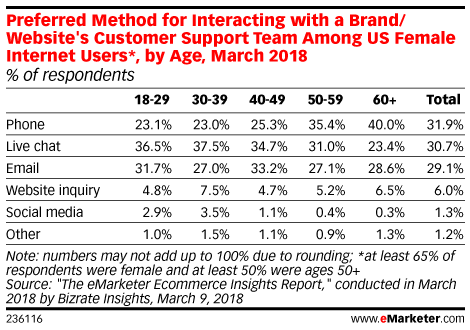 Preferred Method for Interacting with a Brand/Website's Customer Support Team Among US Female Internet Users*, by Age, March 2018 (% of respondents)