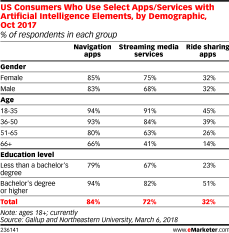 US Consumers Who Use Select Apps/Services with Artificial Intelligence Elements, by Demographic, Oct 2017 (% of respondents in each group)