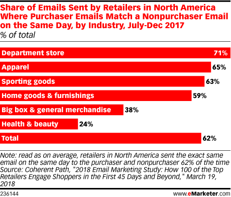 Share of Emails Sent by Retailers in North America Where Purchaser Emails Match a Nonpurchaser Email on the Same Day, by Industry, July-Dec 2017 (% of total)