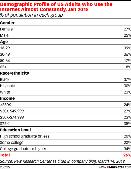 Demographic Profile of US Adults Who Use the Internet Almost Constantly, Jan 2018 (% of population in each group)