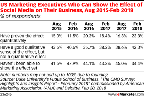 US Marketing Executives Who Can Show the Effect of Social Media on Their Business, Aug 2015-Feb 2018 (% of respondents)