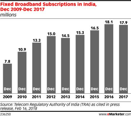 Fixed Broadband Subscriptions in India, Dec 2009-Dec 2017 (millions)