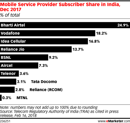 Mobile Service Provider Subscriber Share in India, Dec 2017 (% of total)