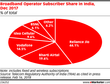 Broadband Operator Subscriber Share in India, Dec 2017 (% of total)