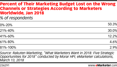 Percent of Their Marketing Budget Lost on the Wrong Channels or Strategies According to Marketers Worldwide, Jan 2018 (% of respondents)