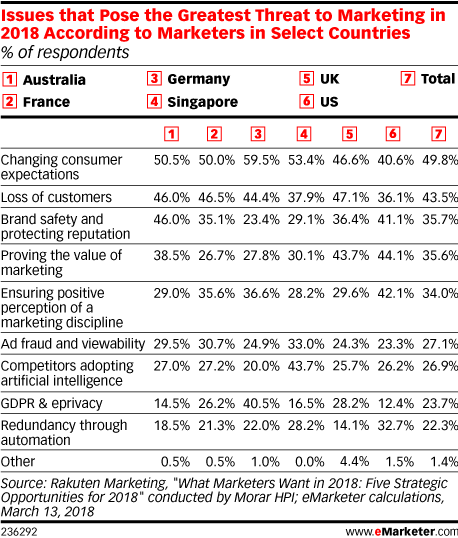 Issues that Pose the Greatest Threat to Marketing in 2018 According to Marketers in Select Countries (% of respondents)