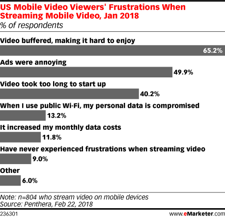 US Mobile Video Viewers' Frustrations When Streaming Mobile Video, Jan 2018 (% of respondents)