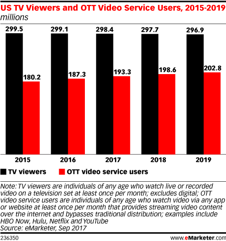 US TV Viewers and OTT Video Service Users, 2015-2019 (millions)