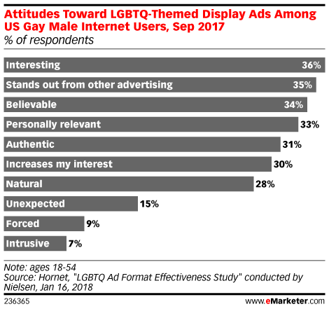 Attitudes Toward LGBTQ-Themed Display Ads Among US Gay Male Internet Users, Sep 2017 (% of respondents)