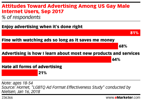 Attitudes Toward Advertising Among US Gay Male Internet Users, Sep 2017 (% of respondents)