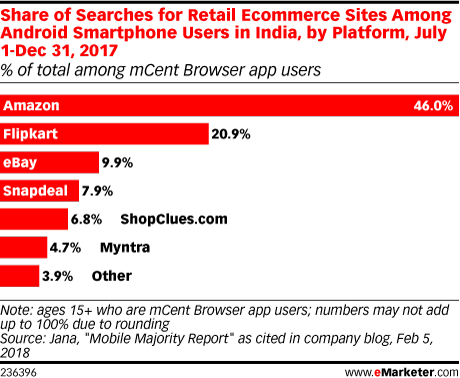Share of Searches for Retail Ecommerce Sites Among Android Smartphone Users in India, by Platform, July 1-Dec 31, 2017 (% of total among mCent Browser app users)