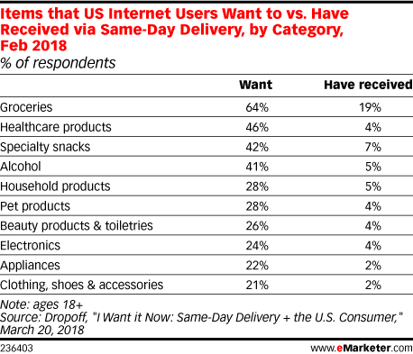 Items that US Internet Users Want to vs. Have Received via Same-Day Delivery, by Category, Feb 2018 (% of respondents)