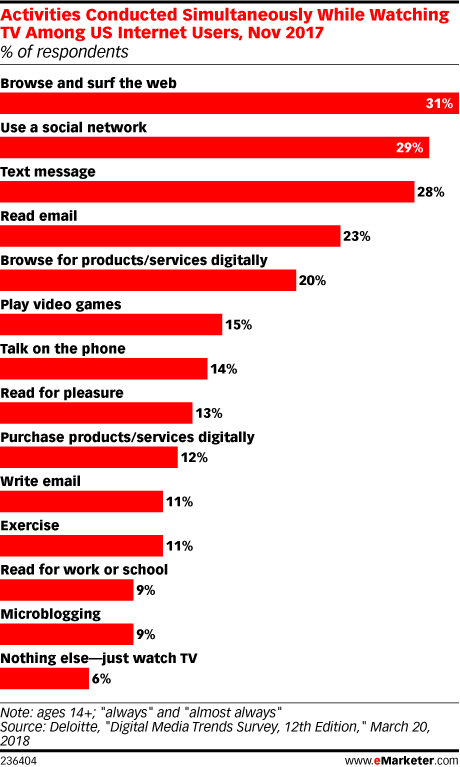 Activities Conducted Simultaneously While Watching TV Among US Internet Users, Nov 2017 (% of respondents)