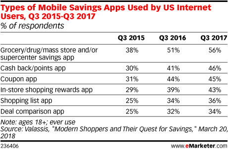 Types of Mobile Savings Apps Used by US Internet Users, Q3 2015-Q3 2017 (% of respondents)