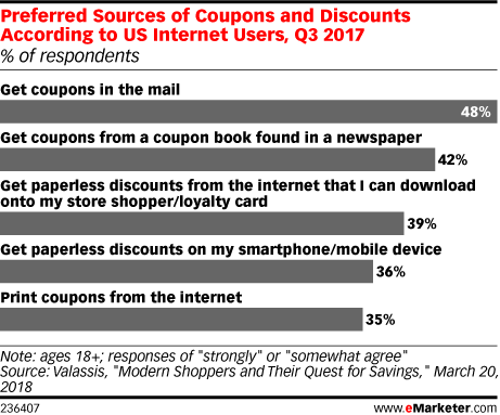 Preferred Sources of Coupons and Discounts According to US Internet Users, Q3 2017 (% of respondents)