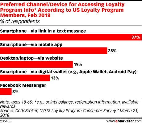 Afbeeldingsresultaat voor preferred channel device for accessing loyalty program emarketer