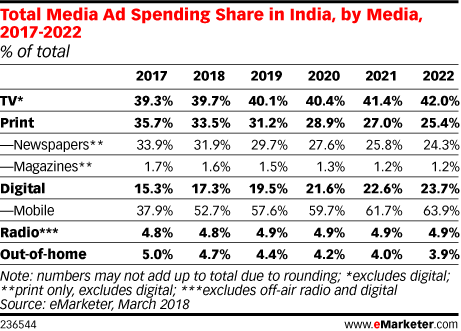 Total Media Ad Spending Share in India, by Media, 2017-2022 (% of total)