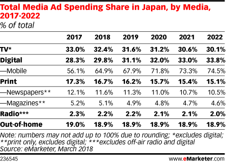 Total Media Ad Spending Share in Japan, by Media, 2017-2022 (% of total)