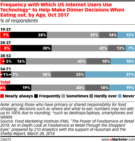 Frequency with Which US Internet Users Use Technology* to Help Make Dinner Decisions When Eating out, by Age, Oct 2017 (% of respondents)