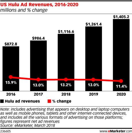 US Hulu Ad Revenues, 2016-2020 (millions and % change)
