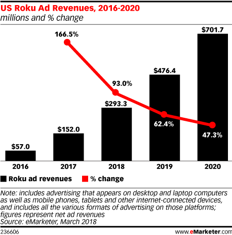 US Roku Ad Revenues, 2016-2020 (millions and % change)