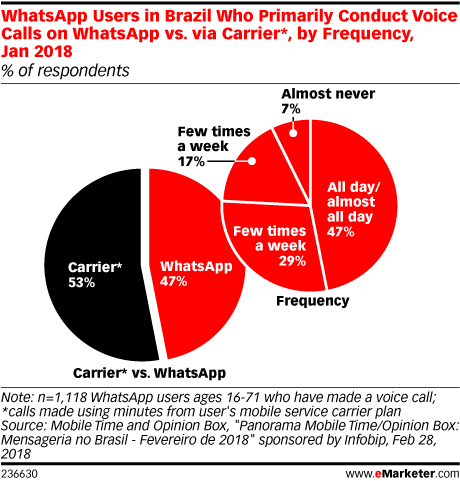 WhatsApp Users in Brazil Who Primarily Conduct Voice Calls on WhatsApp vs. via Carrier*, by Frequency, Jan 2018 (% of respondents)