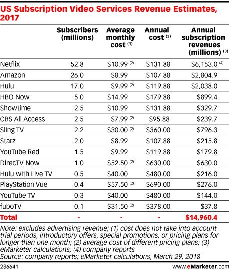 US Subscription Video Services Revenue Estimates, 2017