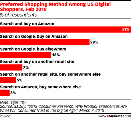 Preferred Shopping Method Among US Digital Shoppers, Feb 2018 (% of respondents)