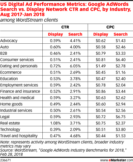 US Digital Ad Performance Metrics: Google AdWords Search vs. Display Network CTR and CPC, by Industry, Aug 2017-Jan 2018 (among WordStream clients)