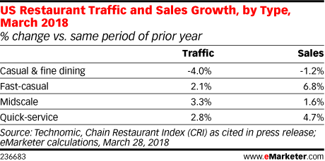 US Restaurant Traffic and Sales Growth, by Type, March 2018 (% change vs. same period of prior year)