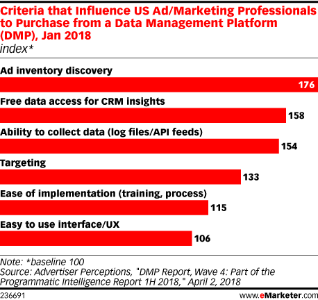Criteria that Influence US Ad/Marketing Professionals to Purchase from a Data Management Platform (DMP), Jan 2018 (index*)