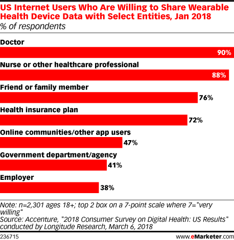 US Internet Users Who Are Willing to Share Wearable Health Device Data with Select Entities, Jan 2018 (% of respondents)